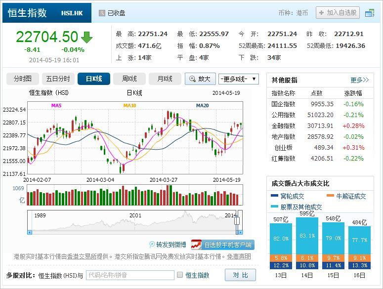 中国株コバンザメ投資 香港ハンセン指数20140519