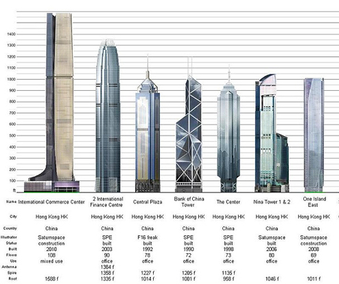 bank of china tower  hong kong  china      josé miguel    above  representative diagram which lists the seven tallest skyscrapers in the city of hong hong at present  from left to right are represented