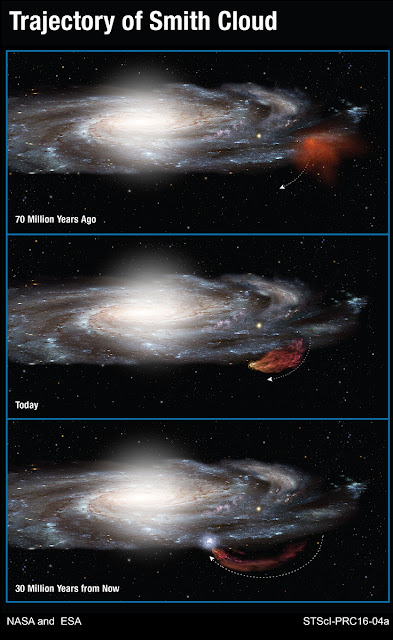 This diagram shows the 100-million-year-long trajectory of the Smith Cloud as it arcs out of the plane of our Milky Way galaxy and then returns like a boomerang. Hubble Space Telescope measurements show that the cloud, because of its chemical composition, came out of a region near the edge of the galaxy's disk of stars 70 million years ago. The cloud is now stretched into the shape of a comet by gravity and gas pressure. Following a ballistic path, the cloud will fall back into the disk and trigger new star formation 30 million years from now. Credit: NASA, ESA, and A. Feild (STScI)