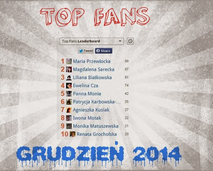 Wyniki facebookowego rankingu TOP FANS - Grudzień 2014