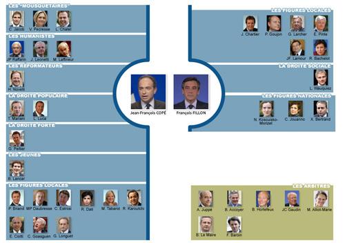 Qui sont les soutiens de Copé et de Fillon à l'UMP ?