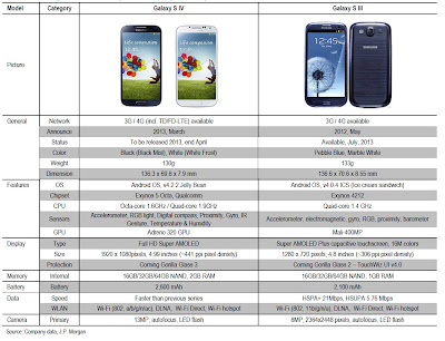 galaxy s3 and galaxy s4 comparison