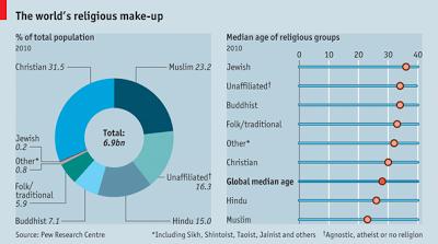 宗教 キリスト教 イスラム教 無宗教 比率 シェア 割合