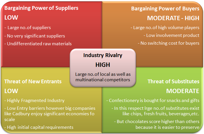 pestel analysis of cadbury dairy milk in india The cadbury india brand strategy has received consistent support through simple but imaginative extensions to product  pest analysis p:  brand and dairy milk.