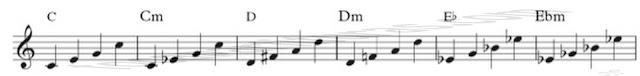 12 Tutorial Aprender a Improvisar Capítulo 8 Cantar y Entonar diferencia modal tercer grado del acorde Modo mayor y menor