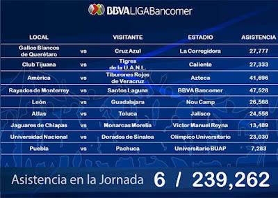 Asistencia Jornada 6 Liga MX