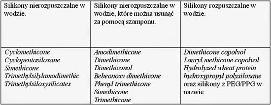 Znalezione obrazy dla zapytania slsy i silikony