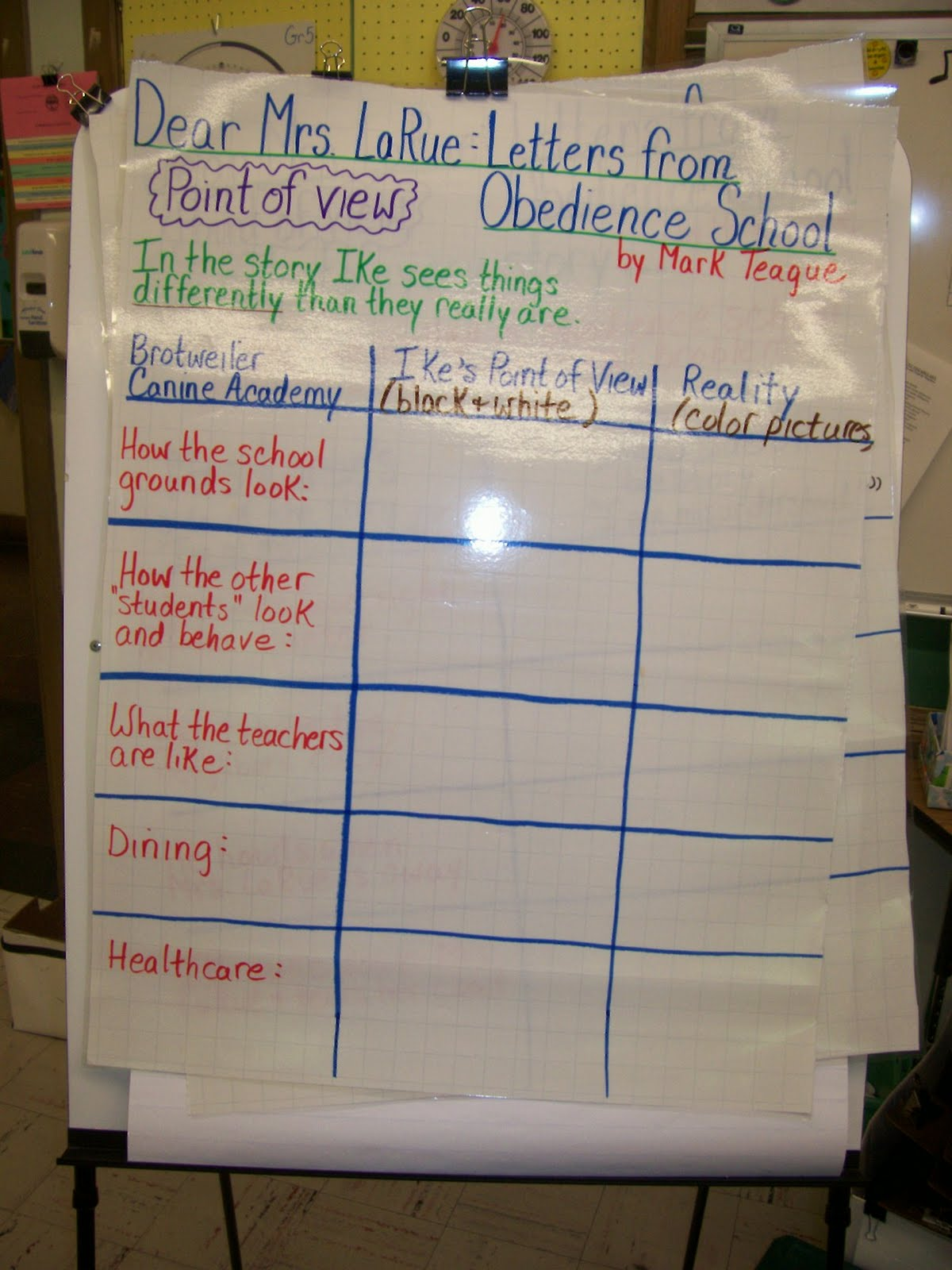 Letter Writing Anchor Chart http://christine-readingisthinking.blogspot.com/2011_04_01_archive.html