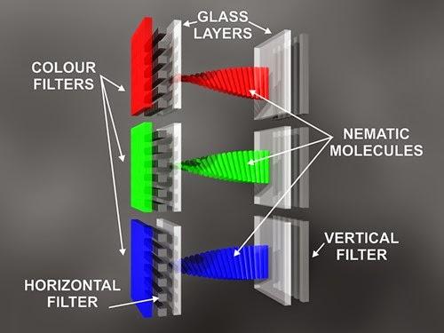 Cara Kerja LCD Monitor