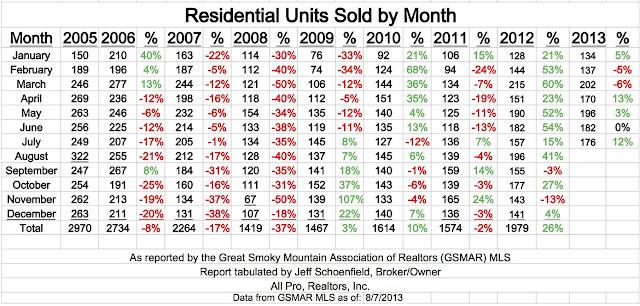 Gatlinburg real estate analysis table