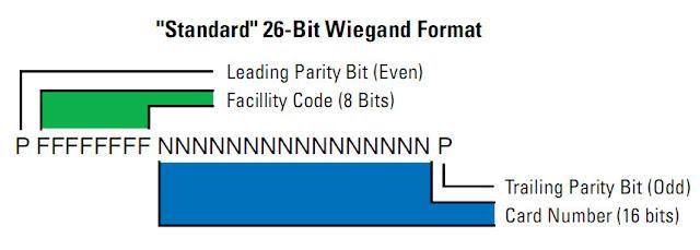Wiegand Protocol : Format Wiegand untuk Transfer Data pada RFID