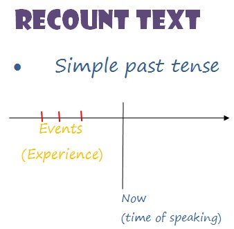 Past Tenses untuk Recount Text