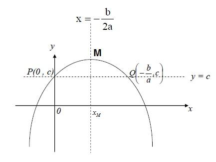 מציאת קודוקוד פרבולה כממוצע שתי נקודות סימטריה על הפרבולה