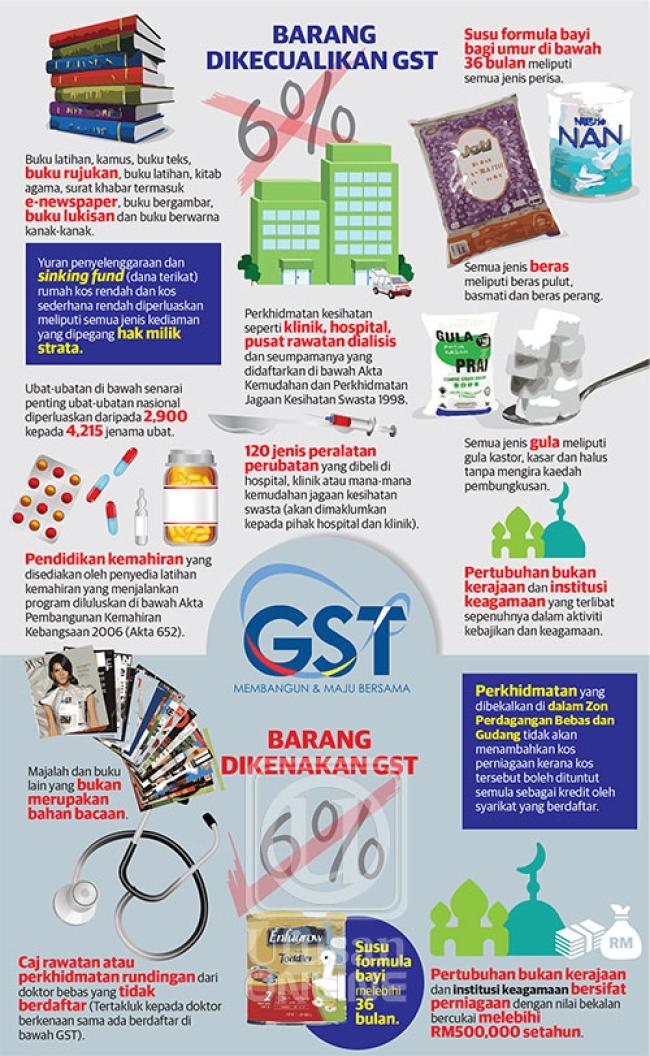 Senarai Barang Tidak Dikenakan GST 1 April 2015