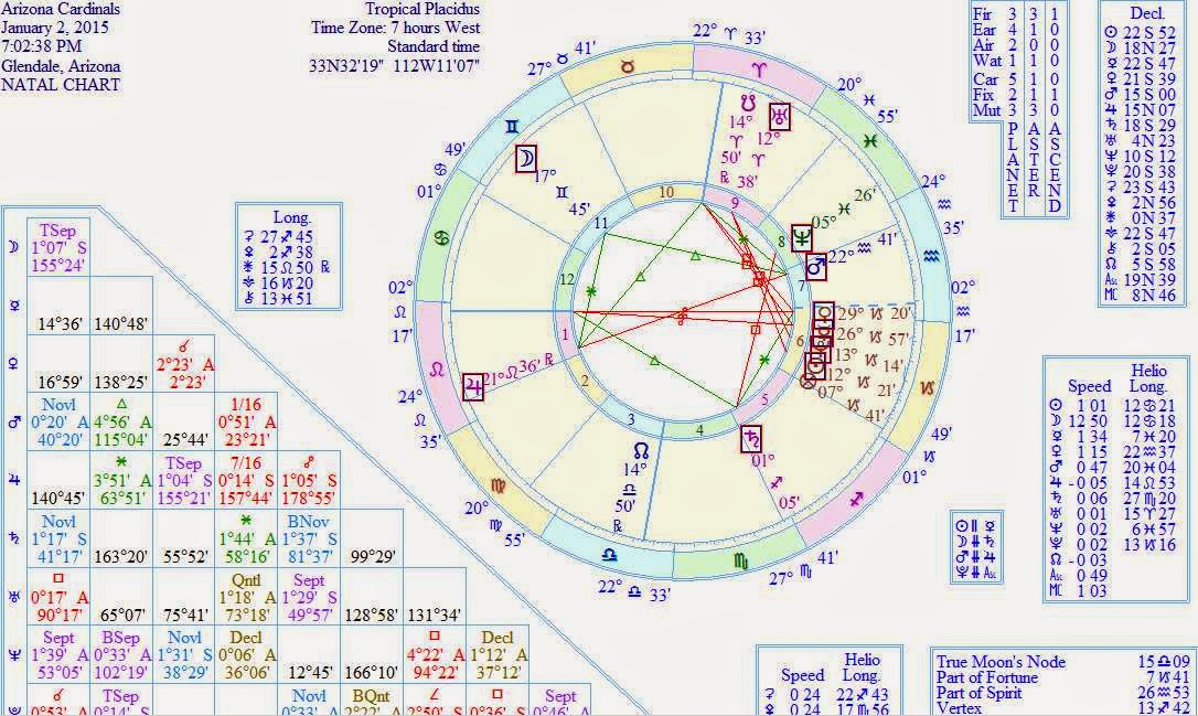 HOROSCOPE FORECAST SUPER BOWL 2015 ASTRAL CHART