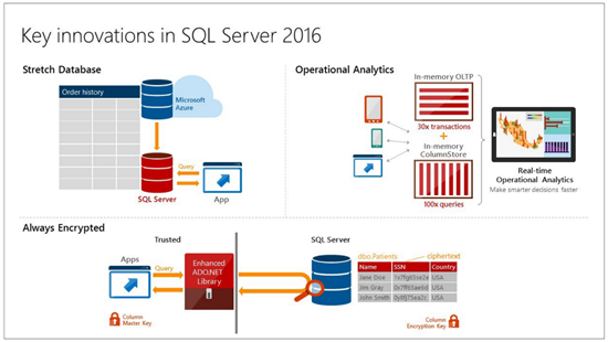 New Features in SQL Server 2016