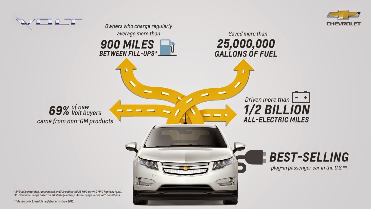 Next Generation Chevrolet Volt to Debut