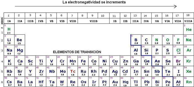 Ciencias iii quimica creatupropiaweb tabla de electronegatividad urtaz Images