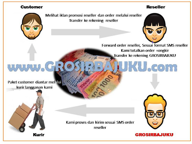 Dropship Grosir Baju Korea Reseller Online