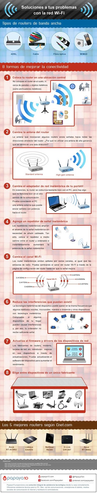Formas de mejorar la conectividad en tu Wi-Fi