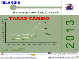 ISK, taxas de câmbio, ERI, EUR, og, USD, Moeda, Dinheiro, Orçamento de Estado, OE, Islândia, Crise, Economia