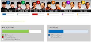 Hasil quick count pilkada Jakarta 2012