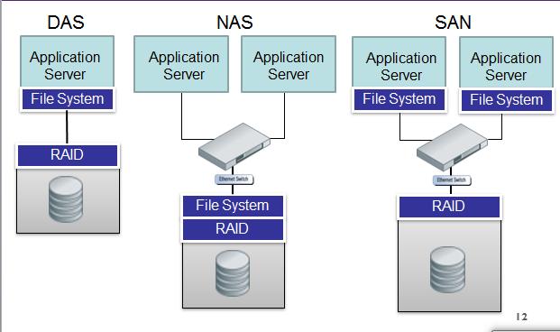 Tech-eye-Tech: Major Difference between DAS,NAS and SAN??