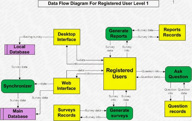 Detailed data flow diagrams or level 1 dfd part 3 alijdeveloper 3 now we further expend the activities of registered users as shown the below diagram ccuart Image collections