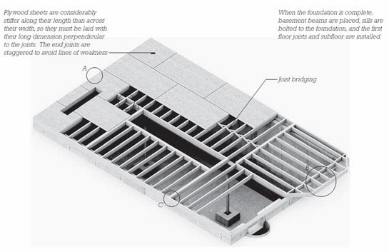 floor framing and bridging | engineering and construction