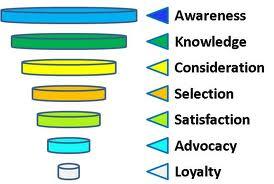Targeting Customers, institute of digital marketing