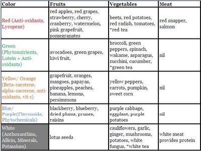 Pro Ana: SkinnyDreams Thinspiration : Rainbow Diet