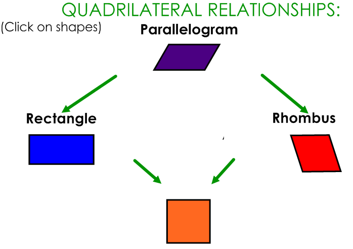 ... Quadrilaterals Shapes Definition on parallelogram vs rhombus worksheet