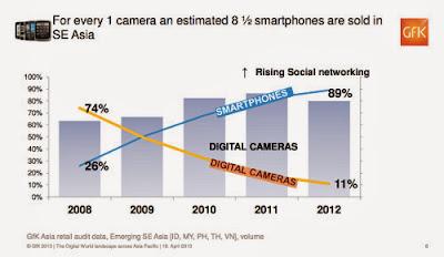 Grafik Pertumbuhan Penjualan Kamera Digital
