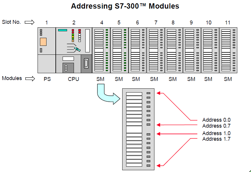 Addressing S7-300 Modules