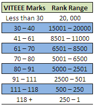 VITEE 2015 Branch-wise Cut-Off Marks