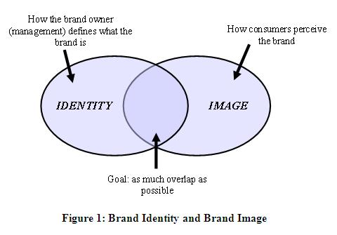 internal branding vs external branding So how can you begin your internal branding campaign within your company your marketing team should be working closely with your human resources team to ensure that the common values of your company are in sync both internally and externally.