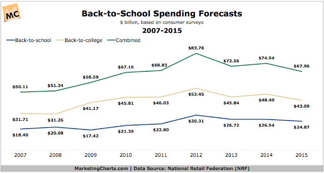 """ back to school spending crashes by 6%"""