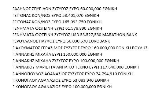 ΑΡΘΡΟ ΒΟΜΒΑ: Αυτοί είναι οι πολιτικοί που βγάλαν λεφτά στο εξωτερικό. Ποιοί βγάλαν και Πόσα..