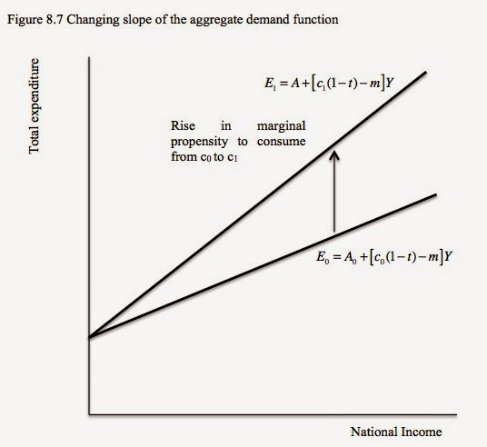 marginal propensity of consume in china Exam 2 preview (spring 2014) - spring 2014 econ 10100 exam page 1 of 11 spring 2014 econ 10100 exam 2 preview sheet _____ marginal propensity to consume.