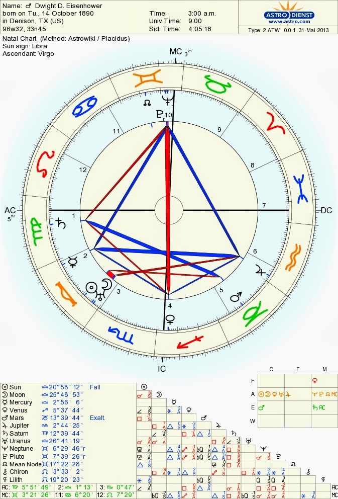 Metaphysical Meanderings Astrological Chart Of Dwight Eisenhower