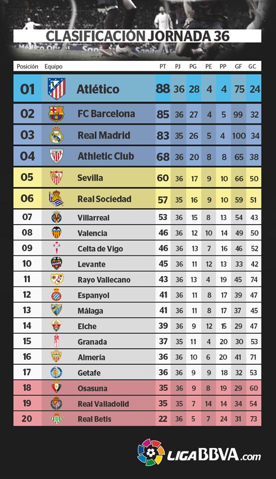 Se cierra la Liga Española