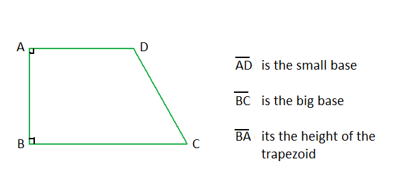 Types of trapezoids