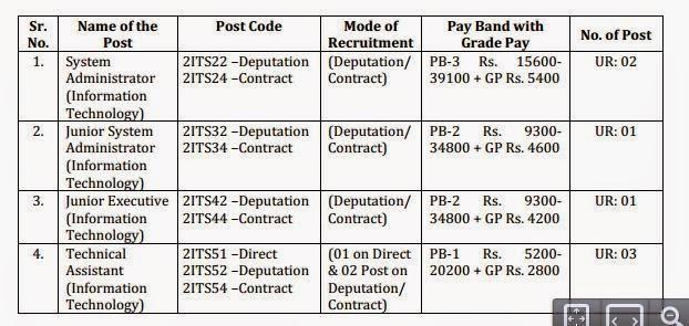 Job Details AUD,Nov-2014