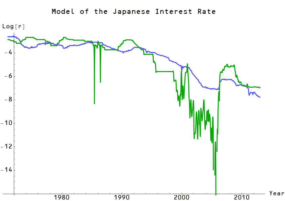 Estimated Intereste Rate On A Car Loan