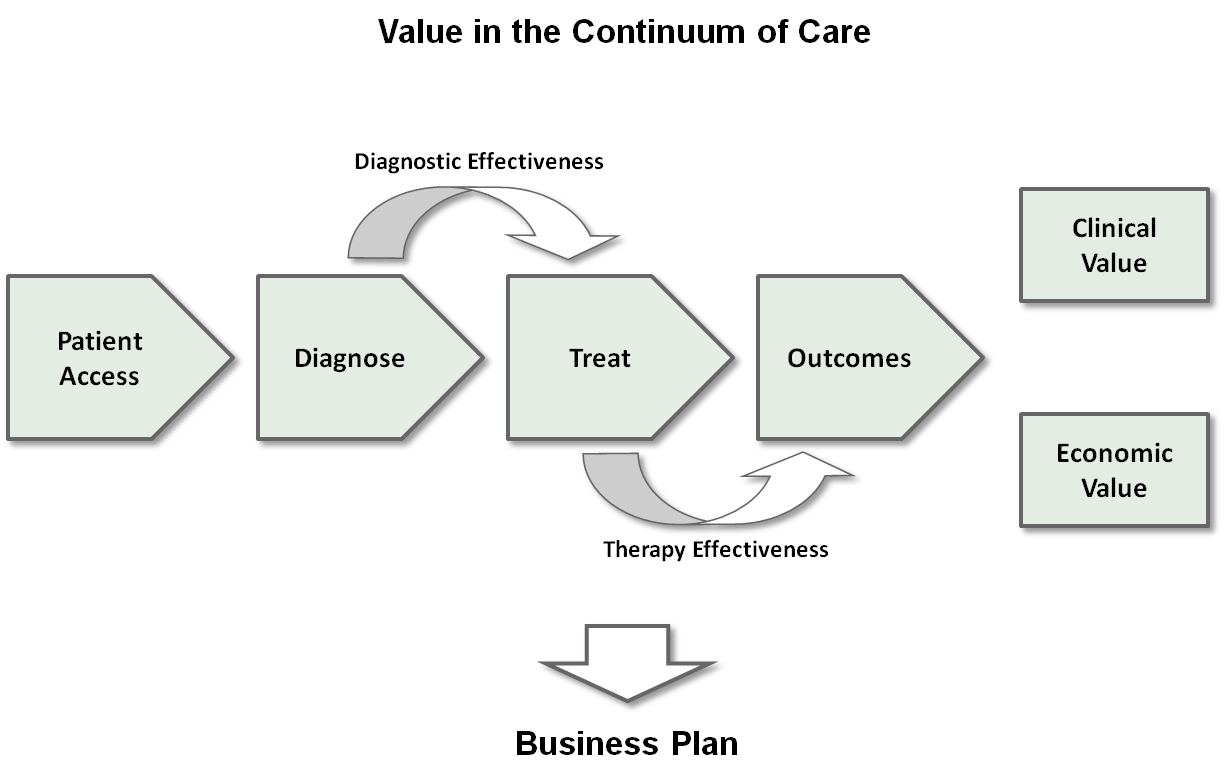 revolutionizing healthcare through industry product vs process process flow diagram healthcare with the economic system in the u s , the medical device & pharmaceutical industry has been incented to develop tremendous technological solutions for