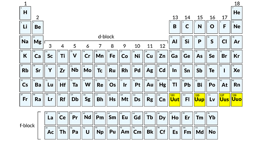 4 new elements in periodic table science factorama on december 30 the international union of pure and applied chemistry announced that it had received enough evidence to confirm the existence of four new urtaz Choice Image