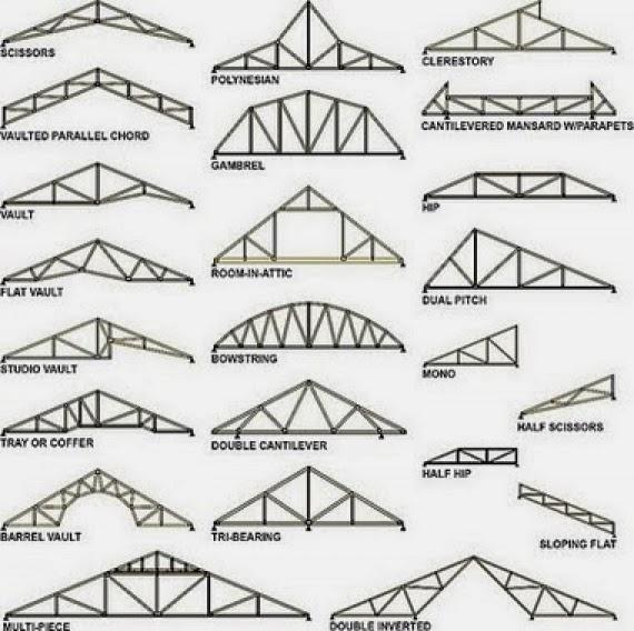 gambar berbagai model atap rumah