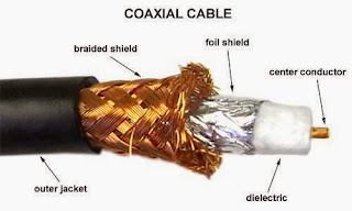 Co - Axial Cables (www.isawwalanka.com)