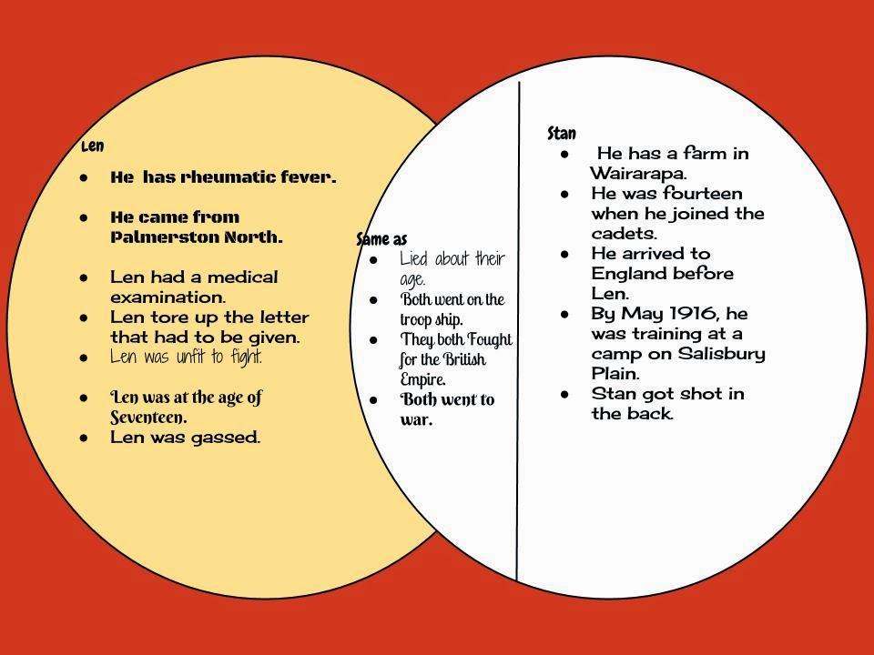 Venn diagram school basic guide wiring diagram leilani tamaki primary school venn diagram war rh tpsleilaniro blogspot com venn diagram high school math venn diagram organizational chart ccuart Choice Image