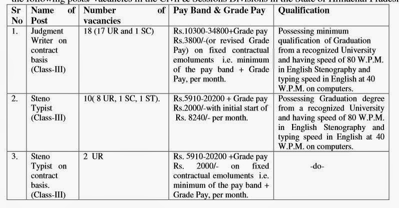 Jobs in HP High Court,May-2014